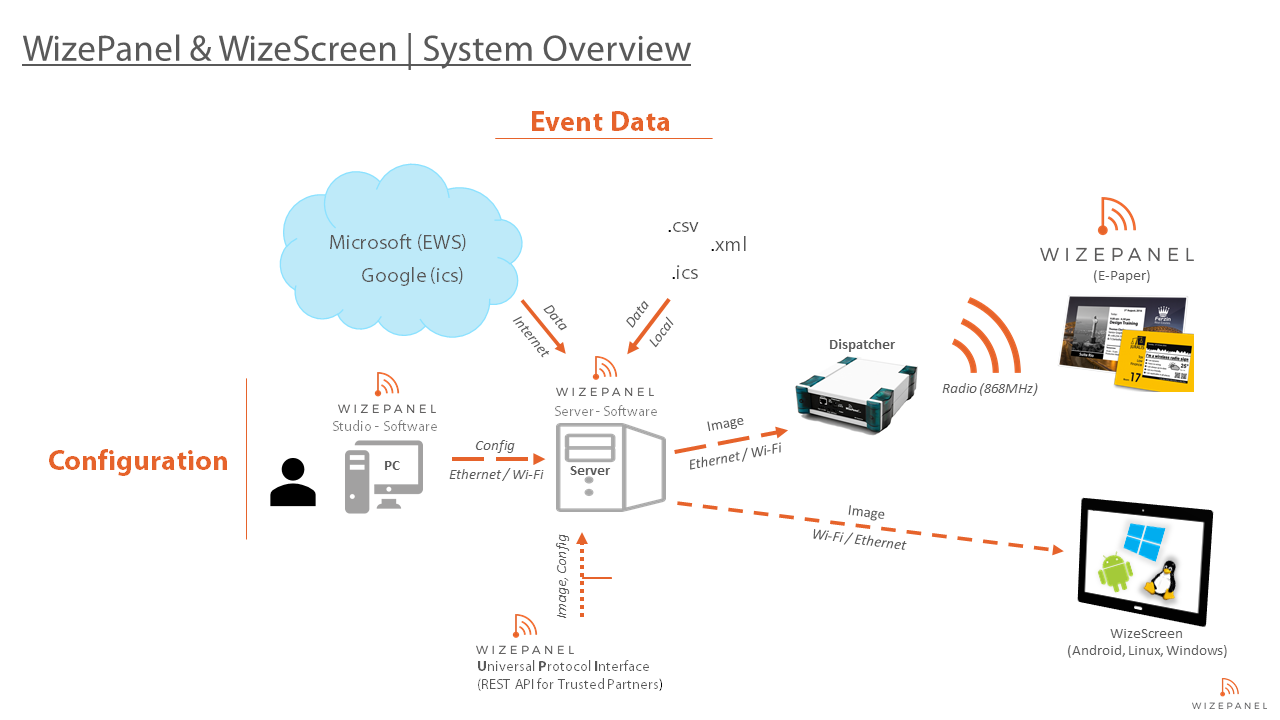 wizepanel system overview